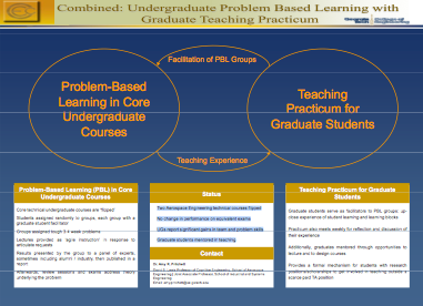Combined: Undergraduate Program Based Learning with Graduate Teaching Practicum