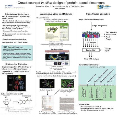 Crowd-sourced in silico design of protein-based biosensogrs