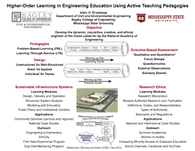 Higher-Order Learning in Engineering Education Using Active Teaching Pedagogies